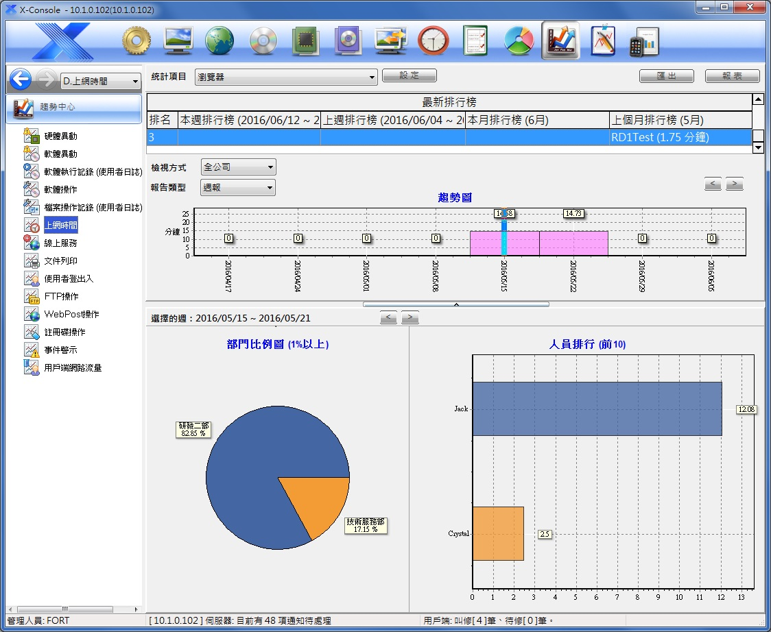 X-FORT 電子資料監控系統相關圖片5