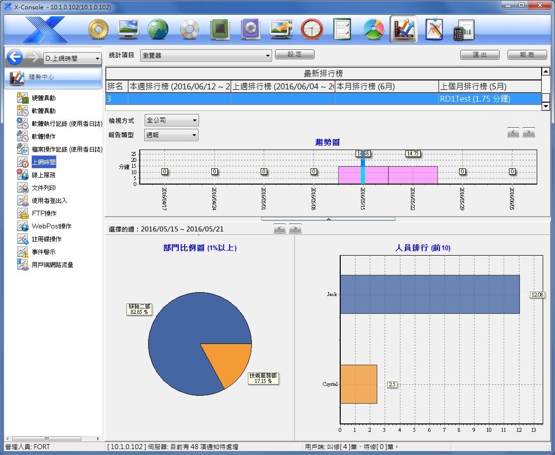 X-FORT 電子資料監控系統使用畫面3